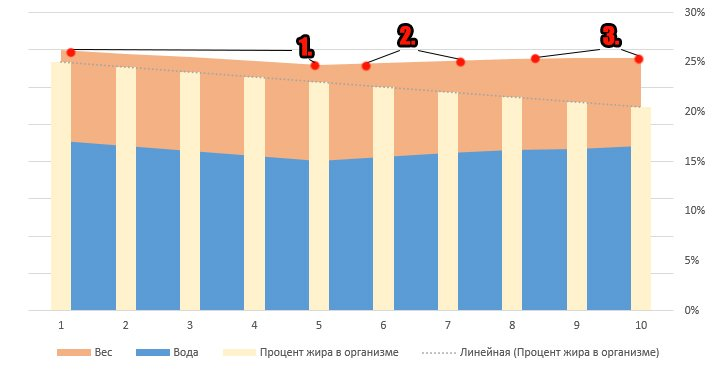 scade timpul de pierdere în greutate pentru bărbați)