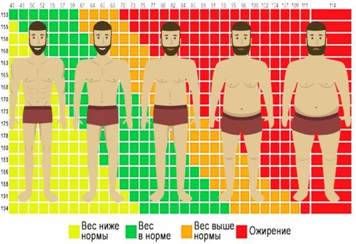 pierdeți în greutate invers)