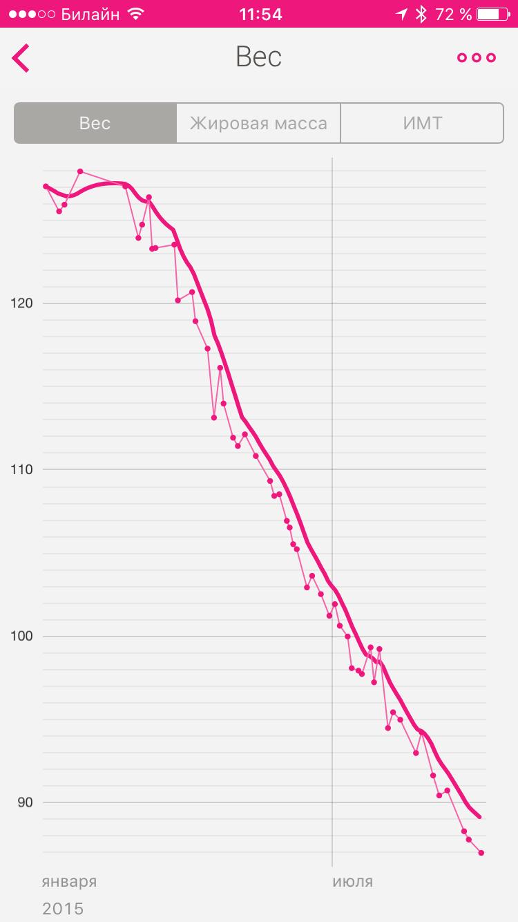 pierderea în greutate a returului saturn)