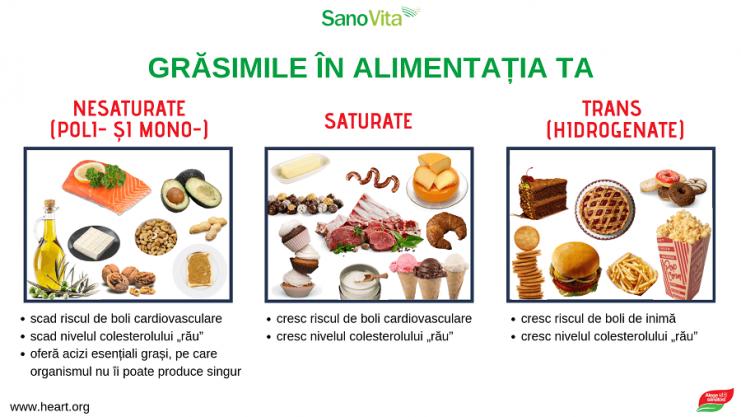 Alimente grasimi saturate
