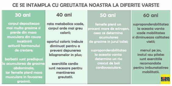pierde in greutate varsta 30)