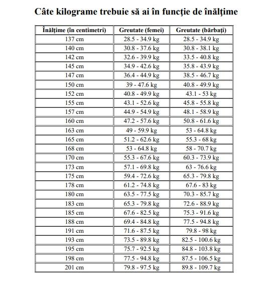 pierdere în greutate incomodă)