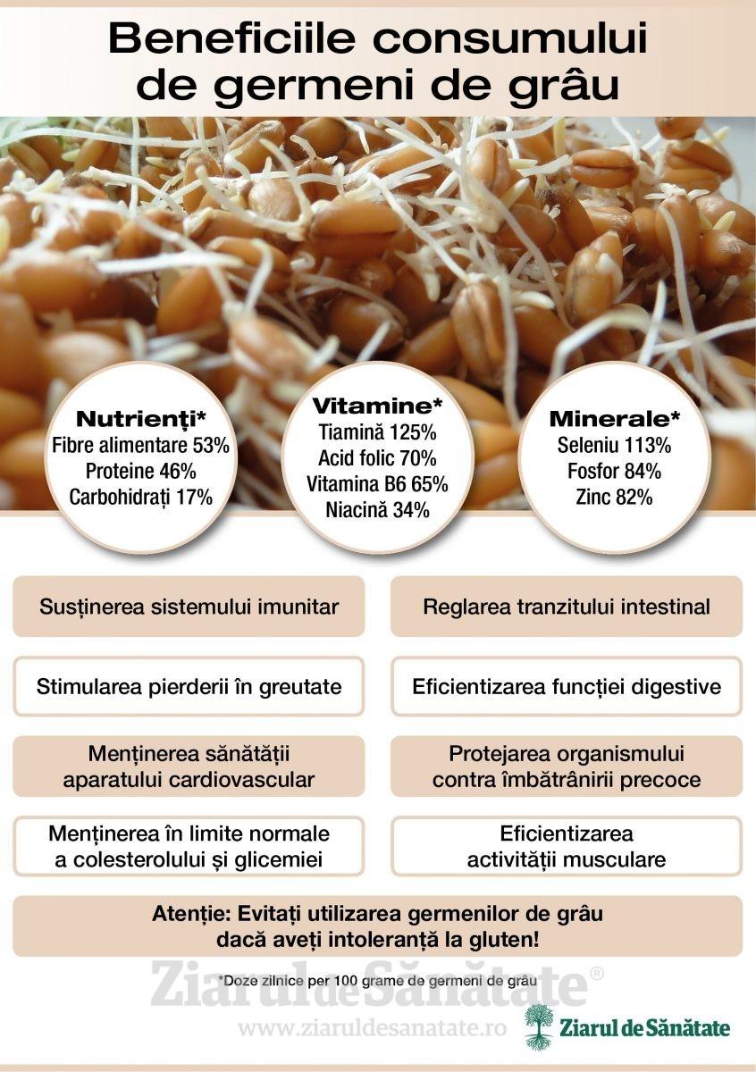 scăderea în greutate ajuta la germeni)